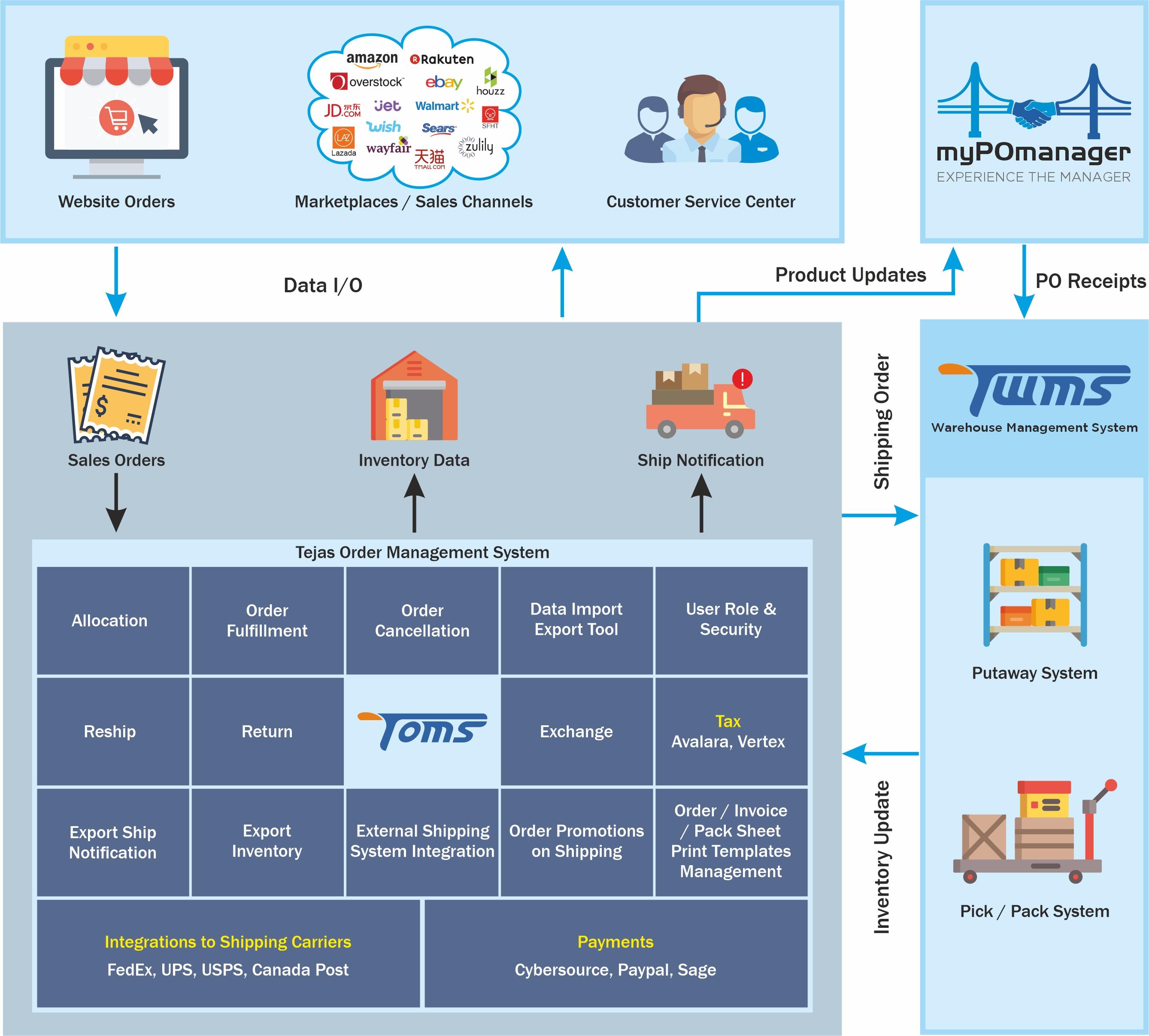 Tejas Eco Diagram
