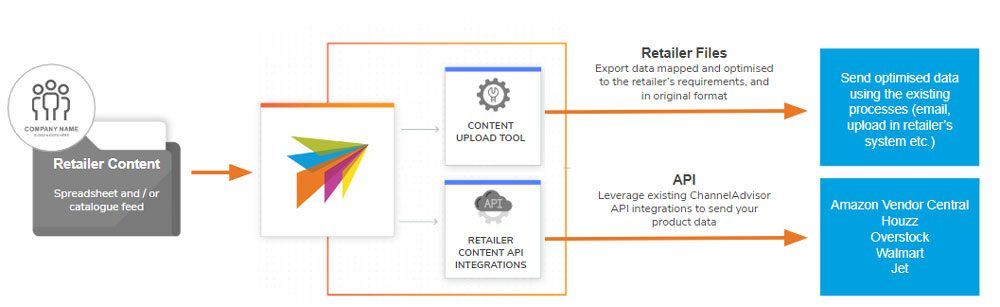 retail content management infographic