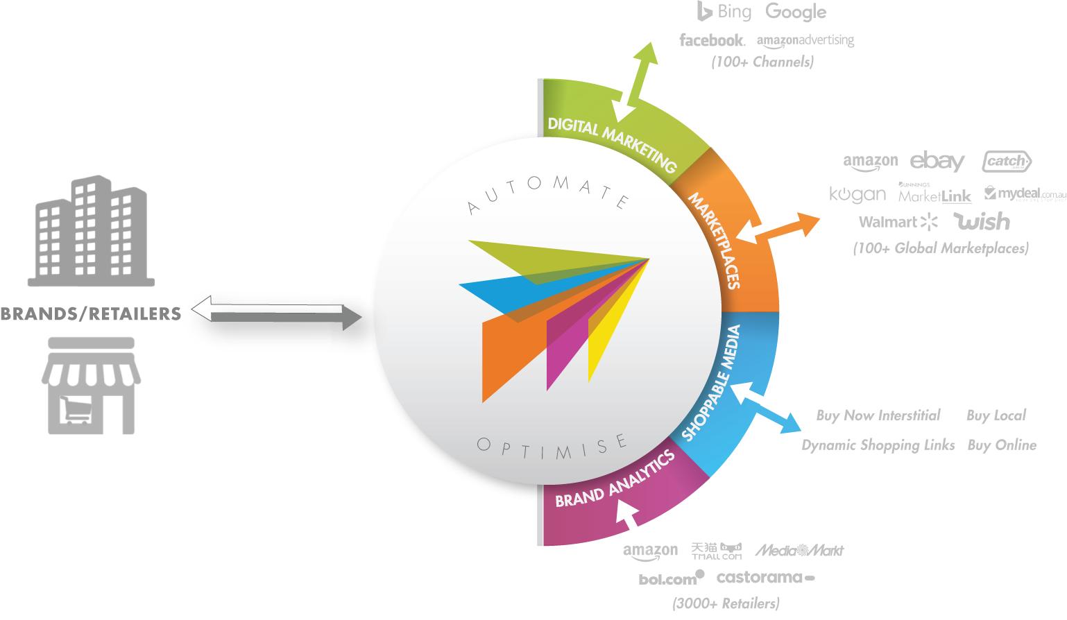 platform graphic